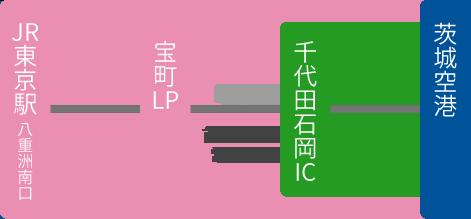 東京方面のバス運行情報