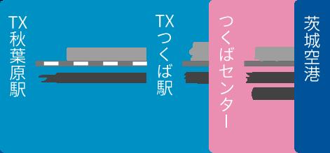 東京方面からのアクセス(TX)