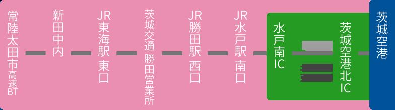常陸太田・日立・東海・ひたちなか方面