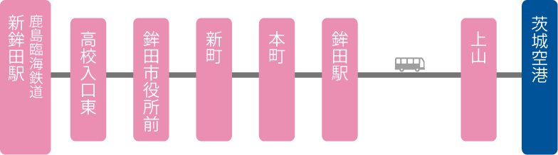 鉾田方面のバス運行情報