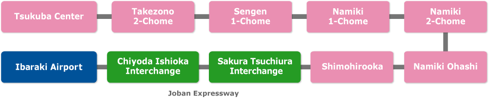 Tsukuba district