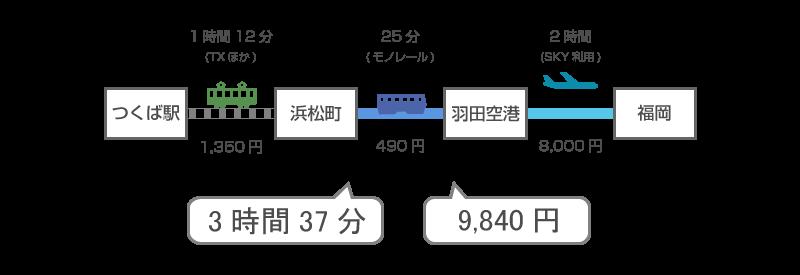 羽田空港を利用