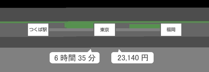 新幹線を利用
