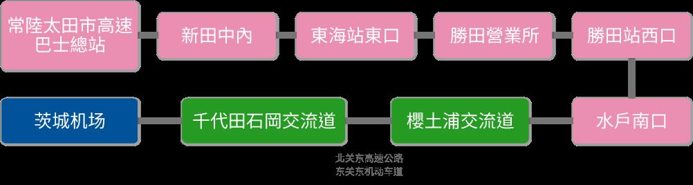 히타치오타 / 히타치 / 도카이 / 히타치나카
