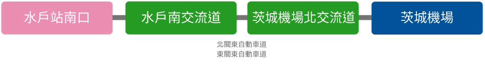 高速公路路線