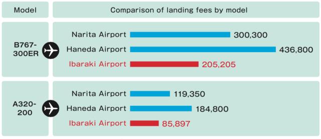 Lowest landing fees in the metropolitan area