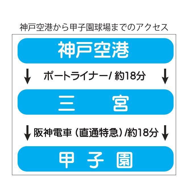 神戸空港から甲子園球場へのアクセス