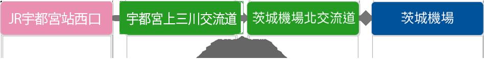 utsunomiya_express_highway