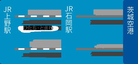 東京方面からのアクセス